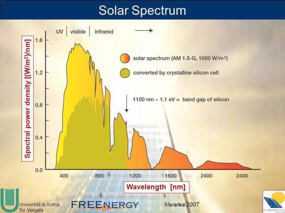 Solar Spectrum Spectral power density [(W/m2)/nm] Wavelength [nm]